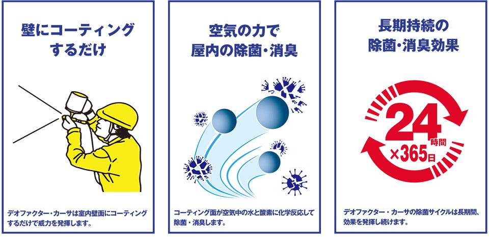 屋内の除菌・消臭